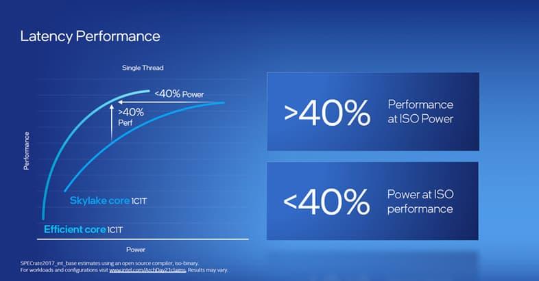 Intel Alder Lake - Gracemontのパフォーマンス