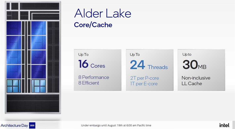 Intel Alder Lake - 最大コア・スレッド数