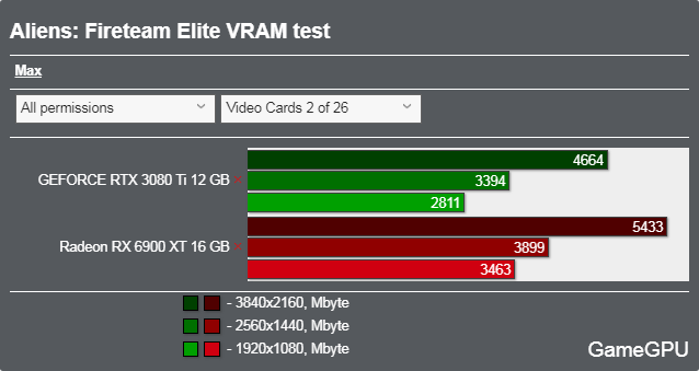 Aliens: Fireteam Eliteベンチマーク - VRAM使用率