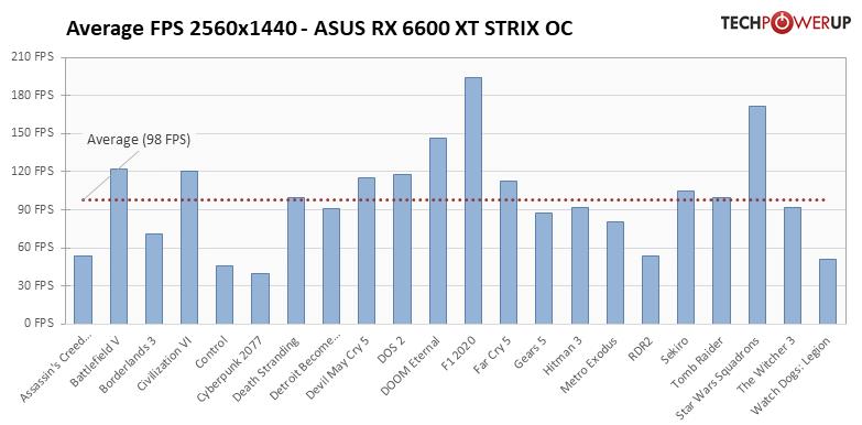 Radeon RX 6600 XT - 22タイトルでの平均フレームレート
