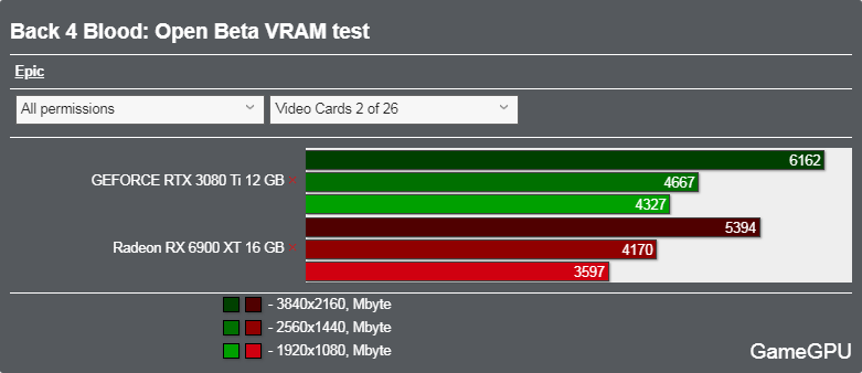 Back 4 Bloodベンチマーク - VRAM使用率