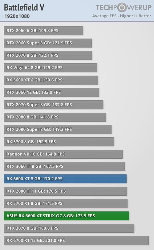 Radeon RX 6600 XT - バトルフィールドV