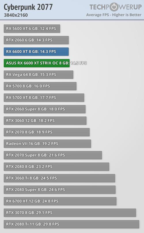 Radeon RX 6600 XT - サイバーパンク2077