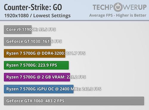 Ryzen 7 5700G: CS:GO 1080p/Low