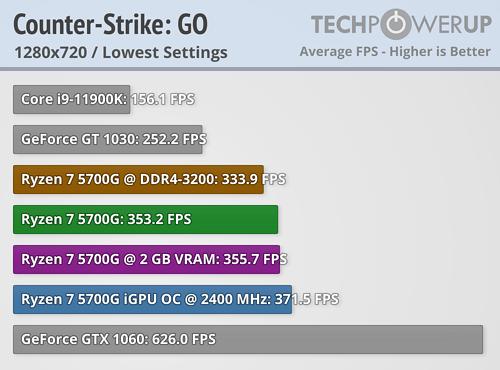 Ryzen 7 5700G: CS:GO 720p/Low