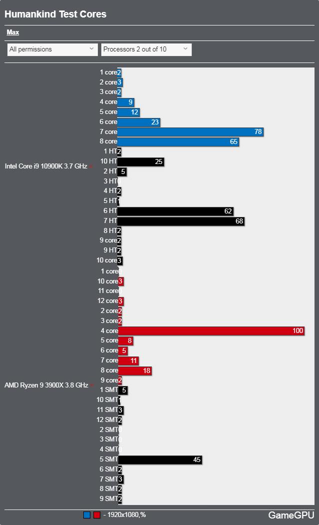 Humankindベンチマーク - CPU使用率