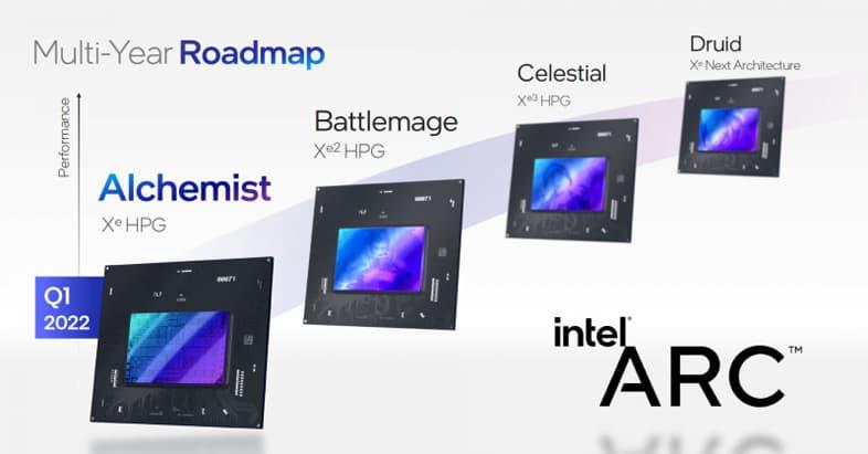 Intel Arc - ロードマップ