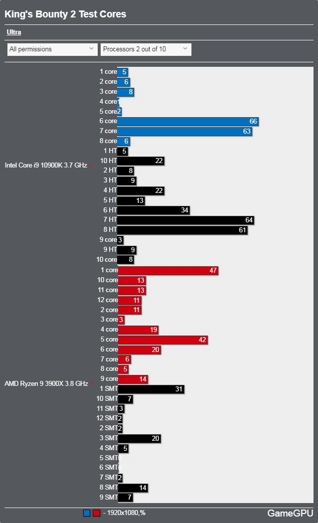 King's Bounty IIベンチマーク - CPU使用率