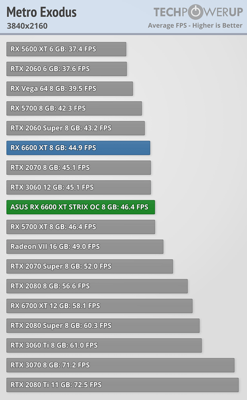 Radeon RX 6600 XT - Metro: EXODUS