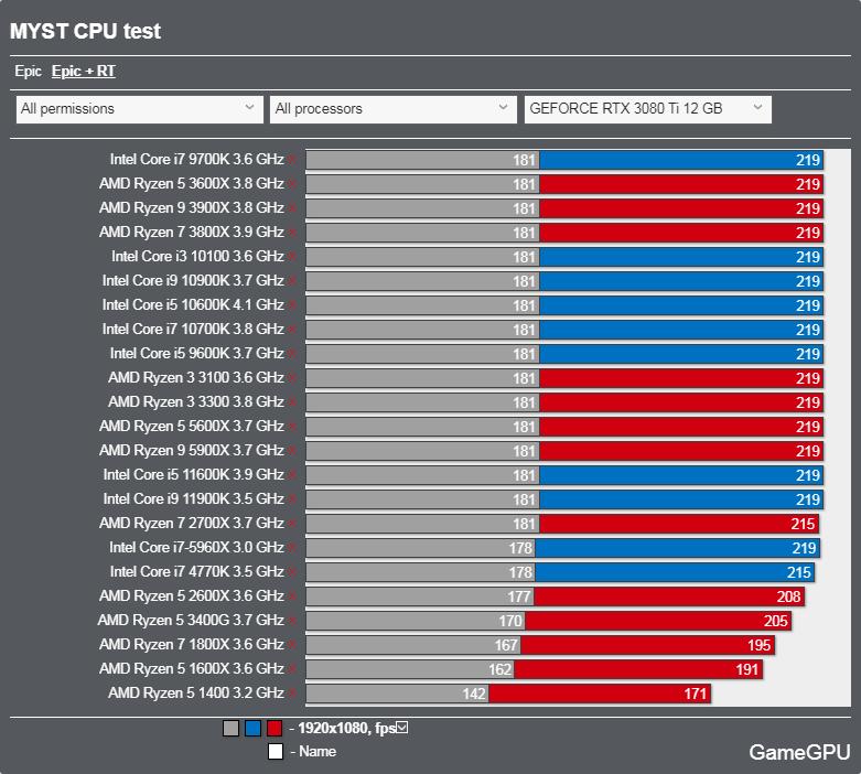 Mystベンチマーク - CPU レイトレーシング
