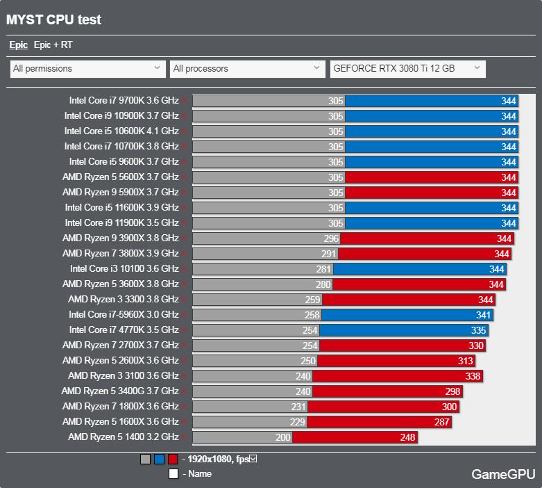 Mystベンチマーク - CPU