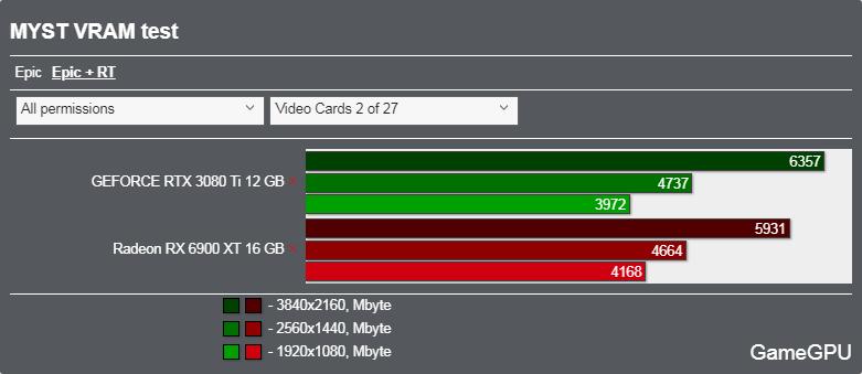 Mystベンチマーク - VRAM使用率 レイトレーシング
