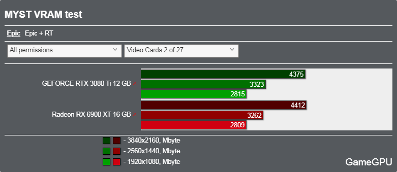 Mystベンチマーク - VRAM使用率