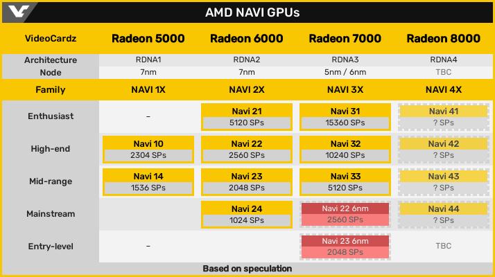 AMD Navi GPU Spec