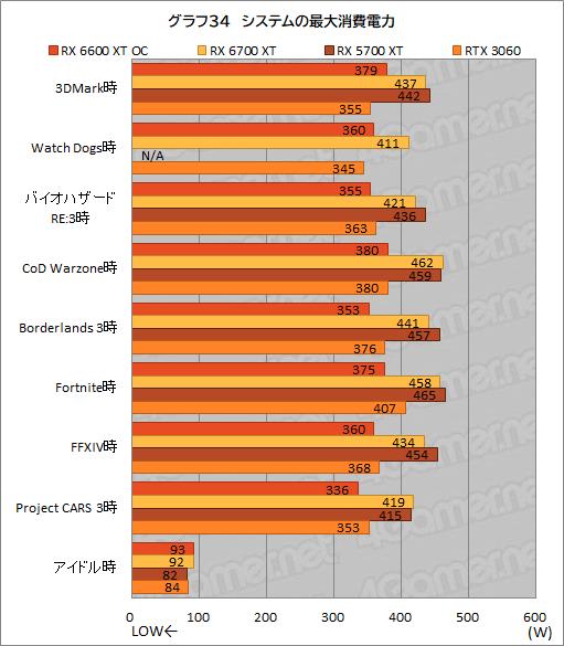 Radeon RX 6600 XT - 消費電力