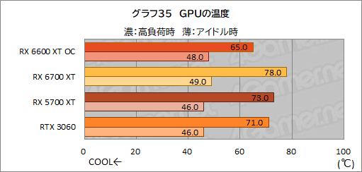 Radeon RX 6600 XT - 温度
