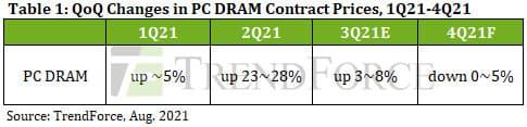 2021年Q4(10~12月)のPC DRAM予想価格