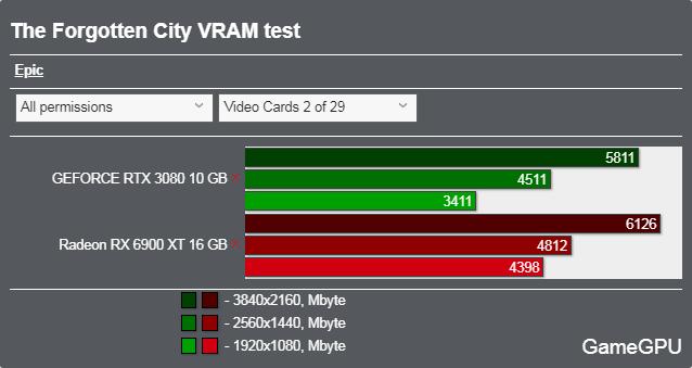 The Forgotten Cityベンチマーク - VRAM使用率