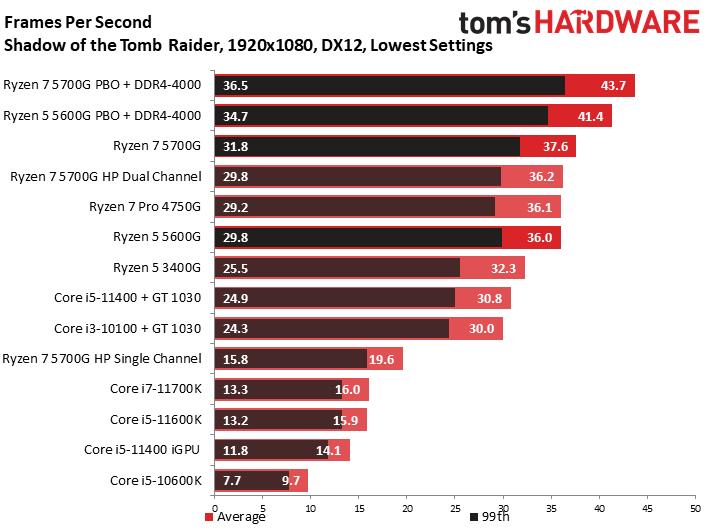 Ryzen 7 5700G: Shadow of the Tomb Raider 1080p/Low