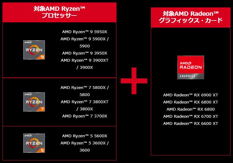 対象となるRyzen CPUとRadeonグラフィックスカードの組み合わせ