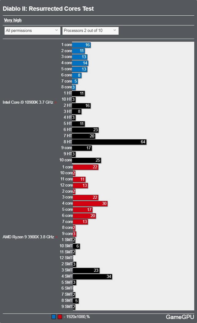 Diablo II: Resurrectedベンチマーク - CPU使用率