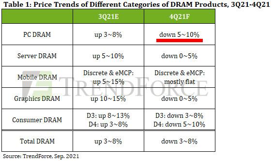 2021年Q4(10~12月)のメモリ価格予測