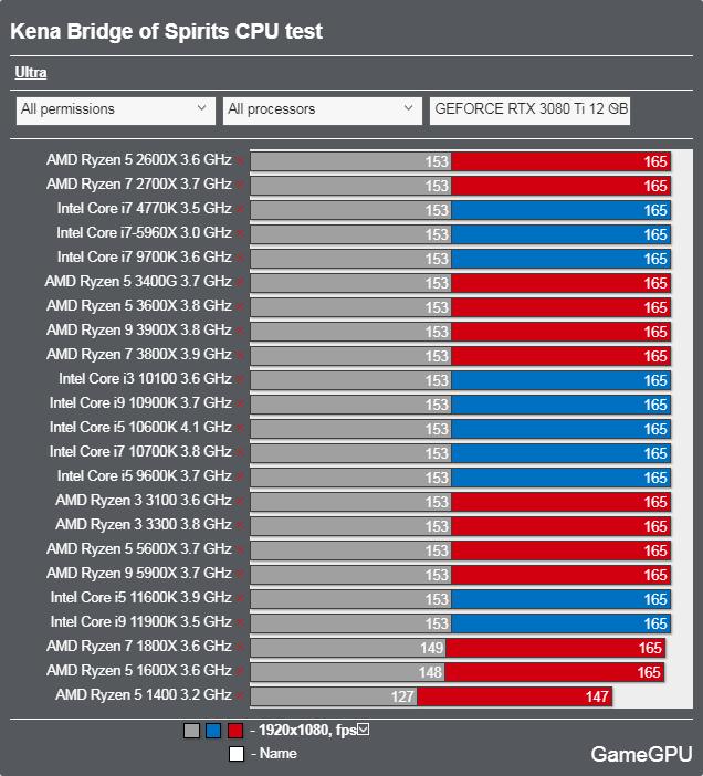 Kena: Bridge of Spiritsベンチマーク - CPU