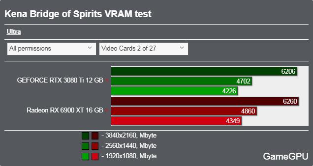Kena: Bridge of Spiritsベンチマーク - VRAM使用率