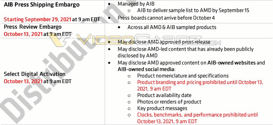 AMD Radeon RX 6600 - スケジュール
