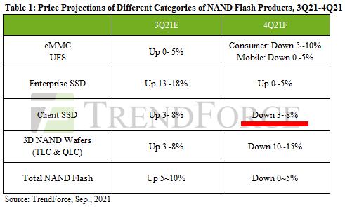 2021年Q4(10~12月)のSSD価格予測