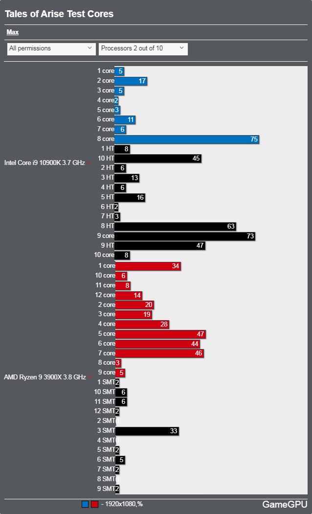 テイルズ オブ アライズ ベンチマーク - CPU使用率