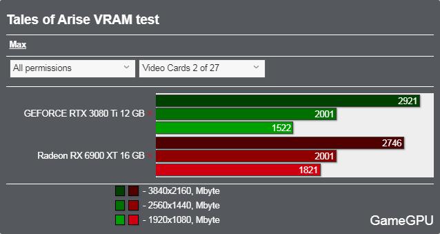 テイルズ オブ アライズ ベンチマーク - VRAM使用率