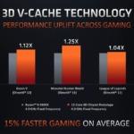 3D V-Cache版Ryzen 7 5900X vs. 通常のRyzen 7 5900X