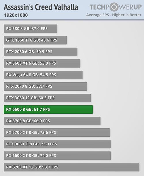 Radeon RX 6600 - アサシンクリード ヴァルハラ