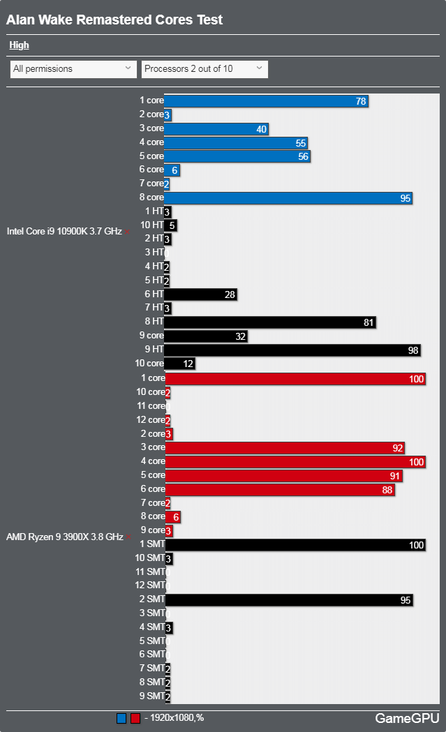 Alan Wake Remasteredベンチマーク - CPU使用率