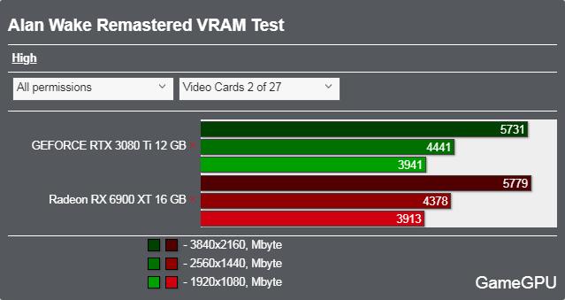 Alan Wake Remasteredベンチマーク - VRAM使用率