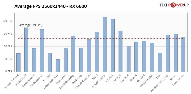 Radeon RX 6600 - 22タイトルでの平均フレームレート
