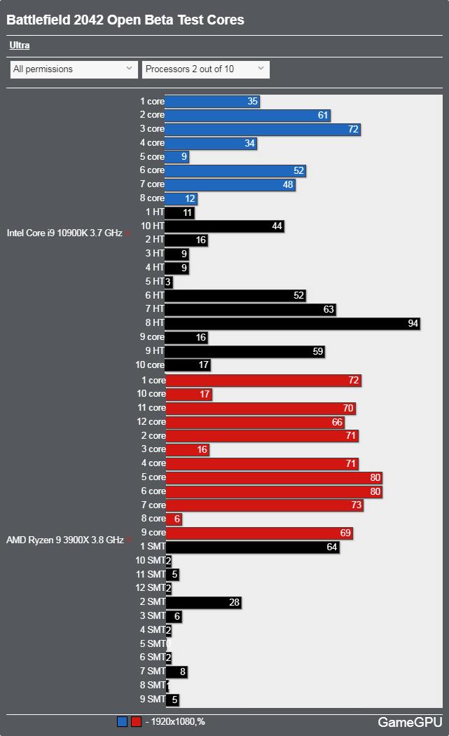 バトルフィールド2042(オープンベータ)ベンチマーク - CPU使用率