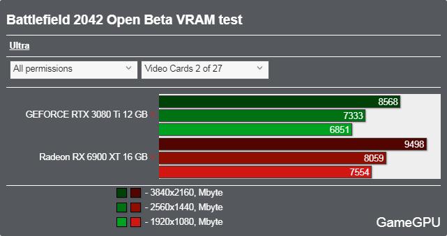 バトルフィールド2042(オープンベータ)ベンチマーク - VRAM使用率