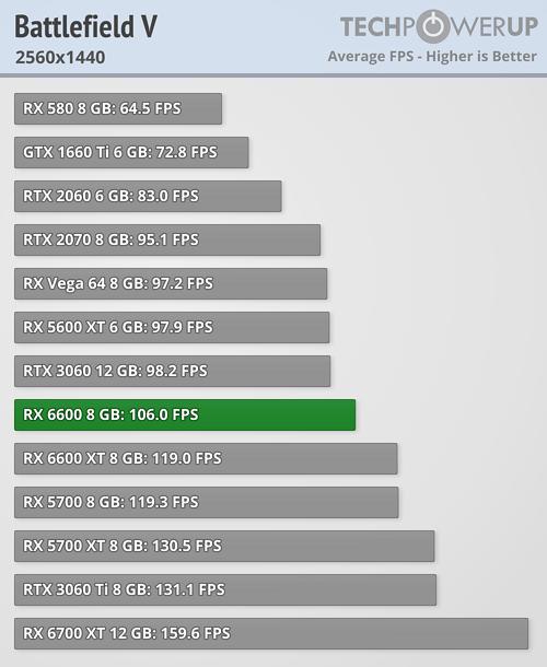 Radeon RX 6600 - バトルフィールドV