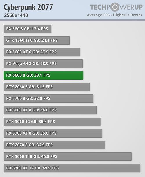 Radeon RX 6600 - サイバーパンク2077
