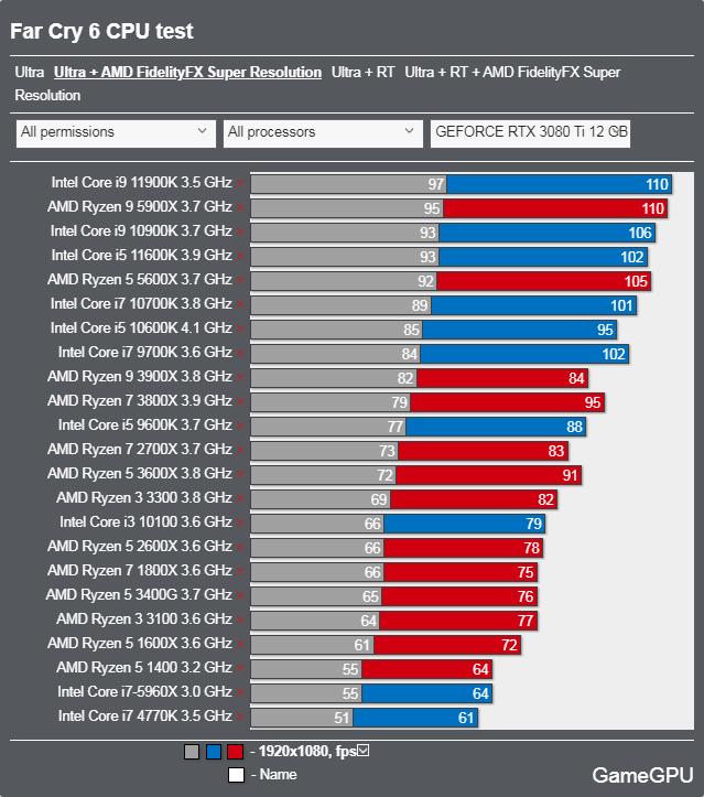 ファークライ6ベンチマーク - CPU 最高設定 + FSR