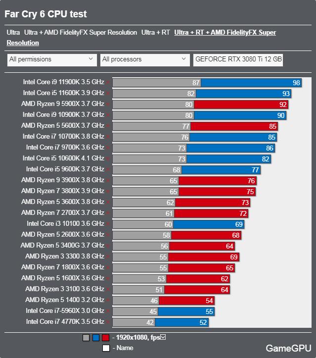 ファークライ6ベンチマーク - CPU 最高設定 + レイトレーシング + FSR