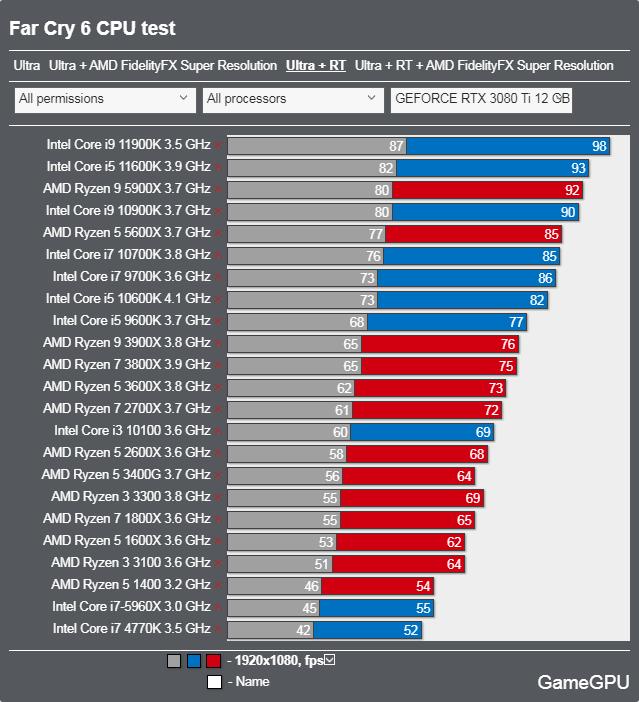ファークライ6ベンチマーク - CPU 最高設定 + レイトレーシング
