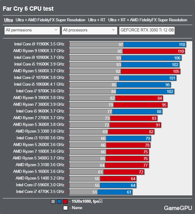 ファークライ6ベンチマーク - CPU 最高設定
