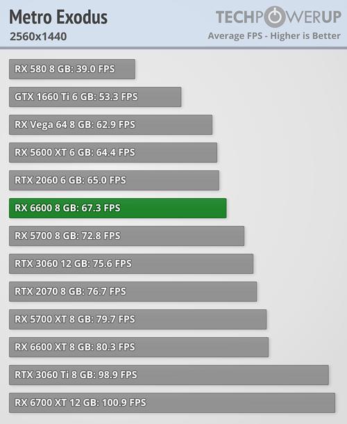 Radeon RX 6600 - Metro: EXODUS